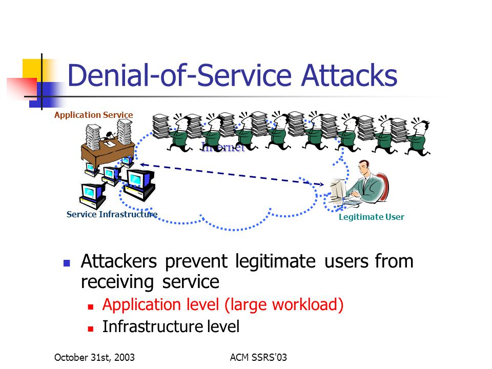 October 31st, 2003ACM SSRS 03 Denial-of-Service Attacks Attackers prevent legitimate users from receiving service Application level (large workload) Infrastructure level Internet Application Service Service Infrastructure Legitimate User