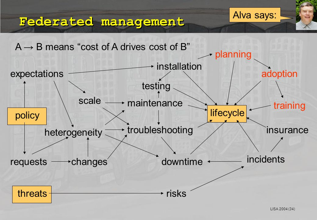 LISA 2004 (34) Federated management Alva says: lifecycle maintenance planning installation troubleshooting risksthreats insurance changesrequestsdowntime incidents adoption training heterogeneity scale expectations policy A → B means cost of A drives cost of B testing