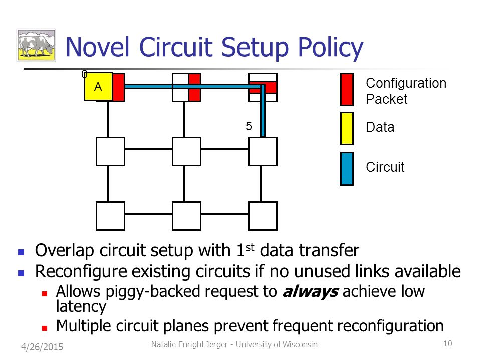 Novel Circuit Setup Policy Overlap circuit setup with 1 st data transfer Reconfigure existing circuits if no unused links available Allows piggy-backed request to always achieve low latency Multiple circuit planes prevent frequent reconfiguration Configuration Packet Data Circuit A 0 5 4/26/2015 10 Natalie Enright Jerger - University of Wisconsin