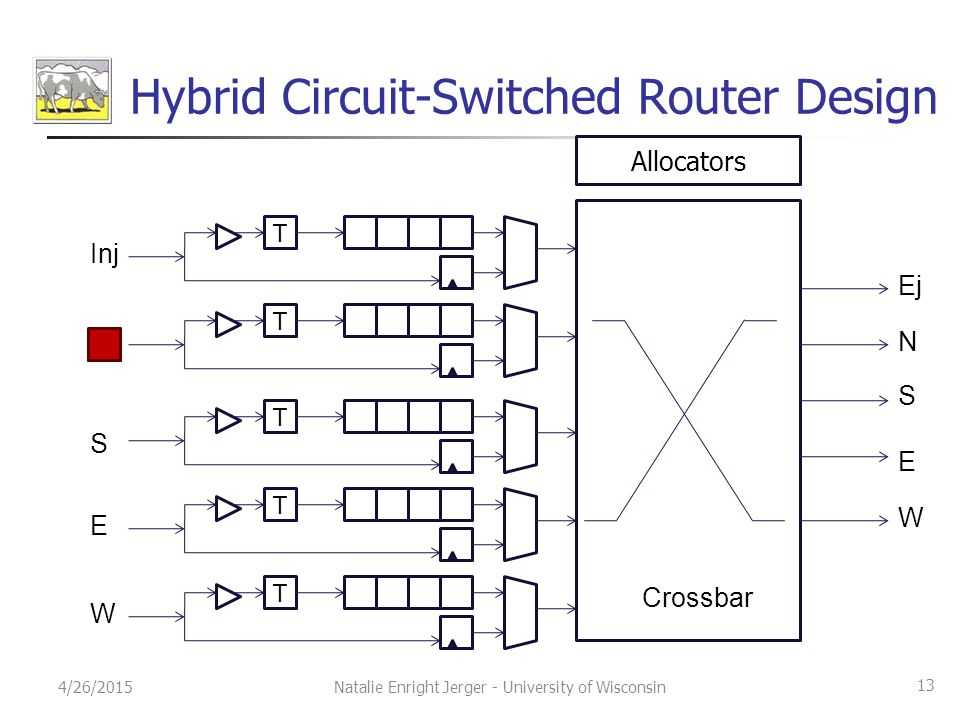 Hybrid Circuit-Switched Router Design T T T T T Allocators Crossbar Inj N S E W W E S N Ej 4/26/2015Natalie Enright Jerger - University of Wisconsin 13