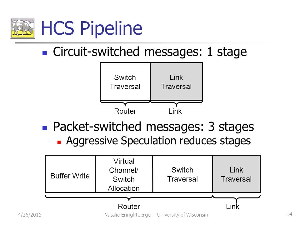 HCS Pipeline Circuit-switched messages: 1 stage Packet-switched messages: 3 stages Aggressive Speculation reduces stages Buffer Write Virtual Channel/ Switch Allocation Switch Traversal Link Traversal 4/26/2015Natalie Enright Jerger - University of Wisconsin Switch Traversal Link Traversal 14 RouterLink RouterLink Link Traversal