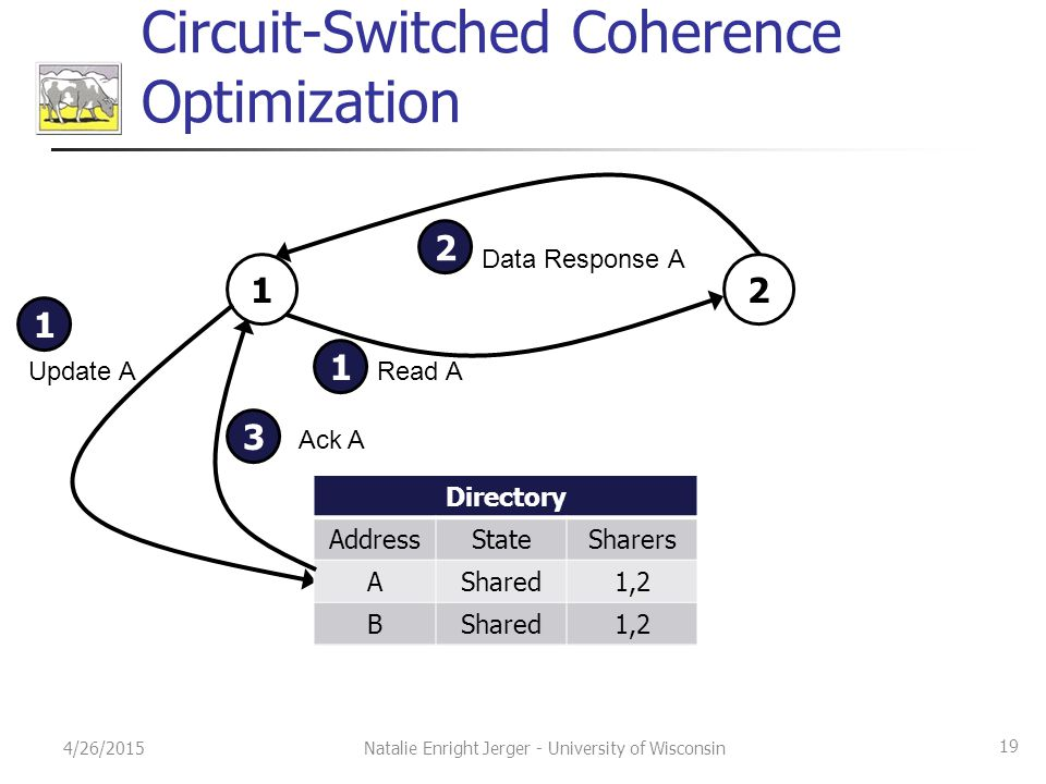 Circuit-Switched Coherence Optimization 4/26/2015 19 Natalie Enright Jerger - University of Wisconsin Directory AddressStateSharers AExclusive2 BShare