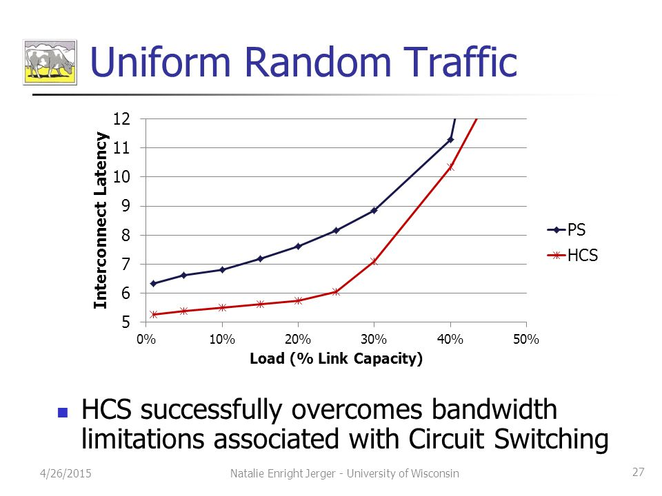 Uniform Random Traffic HCS successfully overcomes bandwidth limitations associated with Circuit Switching 4/26/2015 27 Natalie Enright Jerger - University of Wisconsin