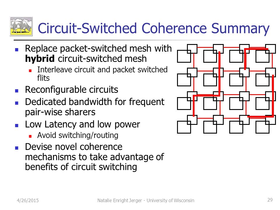 Circuit-Switched Coherence Summary Replace packet-switched mesh with hybrid circuit-switched mesh Interleave circuit and packet switched flits Reconfi