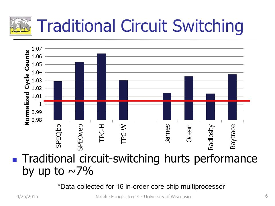 Traditional Circuit Switching Traditional circuit-switching hurts performance by up to ~7% 4/26/2015 6 Natalie Enright Jerger - University of Wisconsin *Data collected for 16 in-order core chip multiprocessor