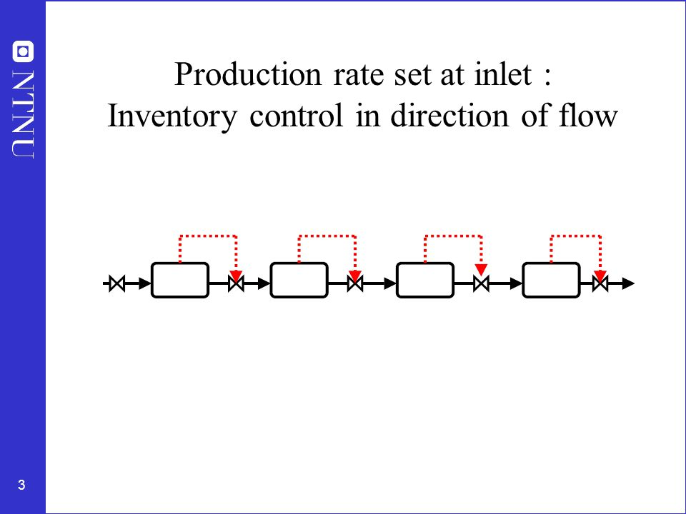 3 Production rate set at inlet : Inventory control in direction of flow