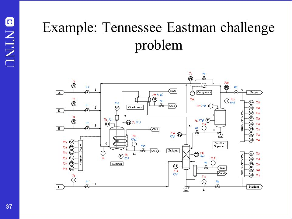 37 Example: Tennessee Eastman challenge problem