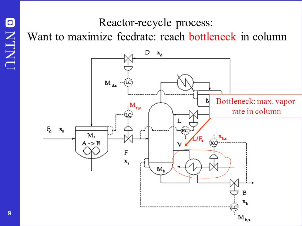 10 Reactor-recycle process with production rate set at inlet Want to maximize feedrate: reach bottleneck in column Bottleneck: max.