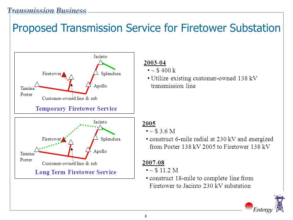 19 2006-2010 EGSI-TX Transmission Reliability Target Areas (Western Region) 138 kV Line 93 (Doucette-Corrigan Bulk) Line Overload 138 kV Line 596 (Lewis Creek-Longmire) Line Overload 138 kV Panorama/Longmire/ Dobbin/Navasota Low Voltages Cypress 500/230kV &230/138 kV Auto Overload 230 kV Line 599 (Amelia-China) Line Overload 138 kV Line 430 (Cypress-Menard) Line Overload 138 kV Line 187 (Cypress-Rye) Line Overload 138 kV Line 86 (Dayton-New Caney) Line Overload 138 kV Line 50 (Dayton-New Long John) Line Overload 138 kV Line 571 (Jacinto-Tamina) Line Overload