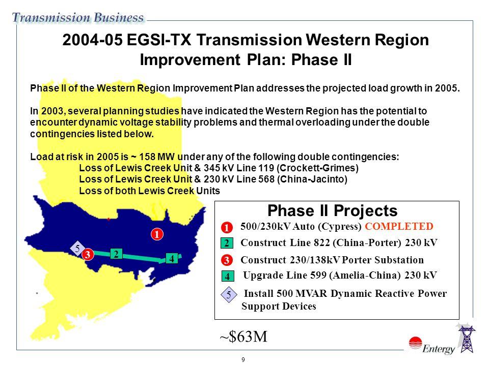 20 2006-10 EGSI-TX Tentative Solution 230 kV Line 821 (Jacinto-Firetower) (2006-07) New 230kV Line (Cypress-Jacinto) (multi-year project) (2007-08) 230 kV Line 821 (Porter-Lewis Creek) (2010) 230 kV Line 524 (Jacinto-Lewis Creek) (2007-08) 230/138 kV Lewis Creek Substation (2007-08)