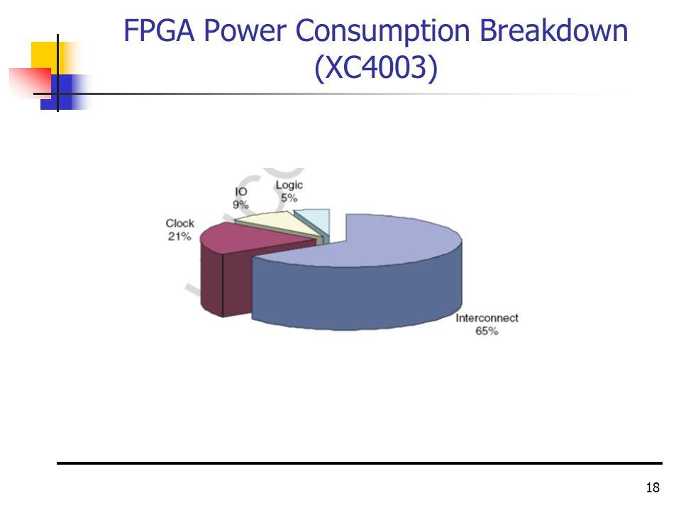 18 FPGA Power Consumption Breakdown (XC4003)