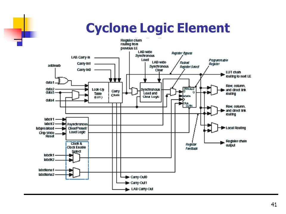 41 Cyclone Logic Element