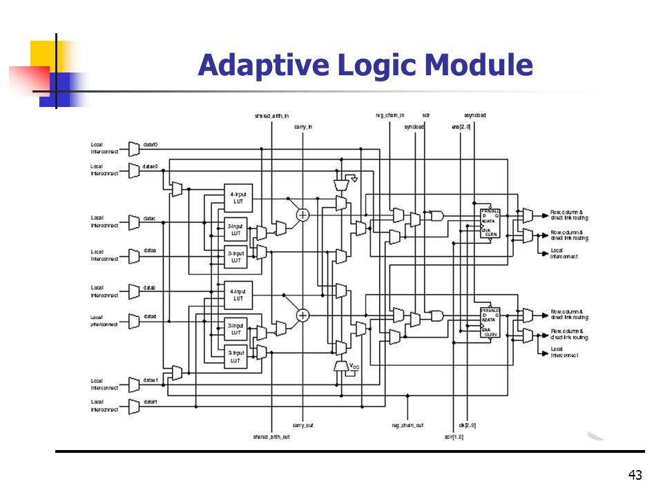 43 Adaptive Logic Module