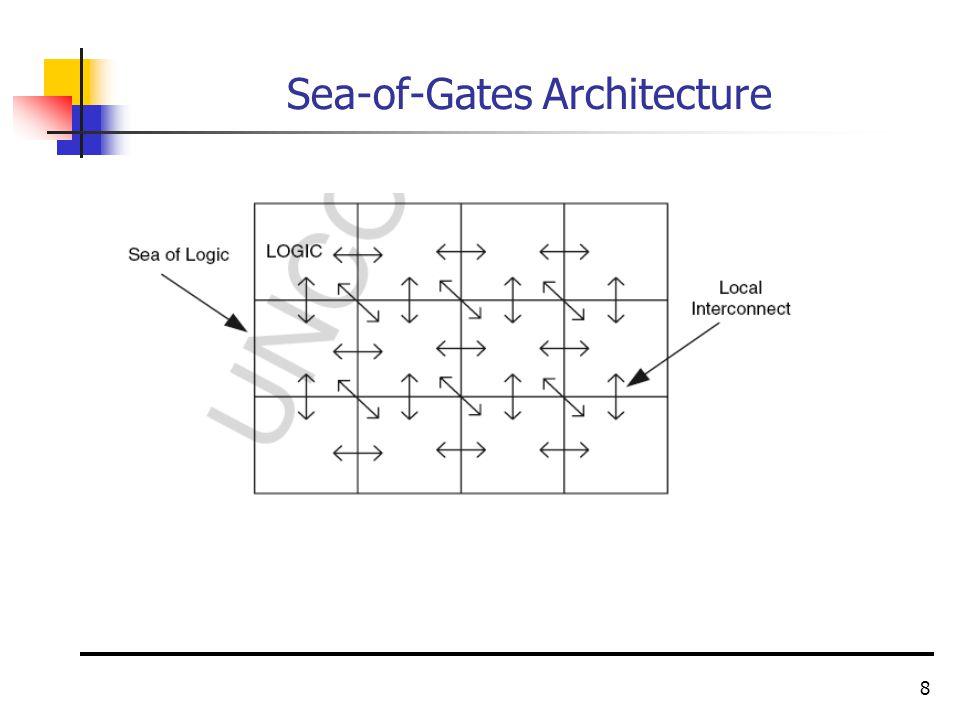 8 Sea-of-Gates Architecture