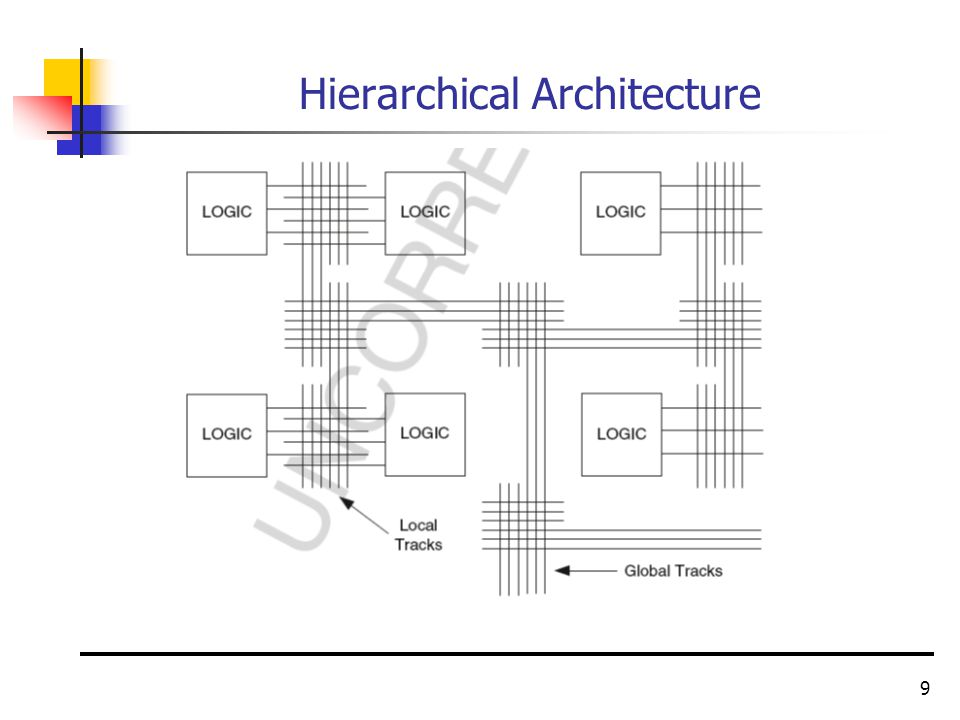 9 Hierarchical Architecture