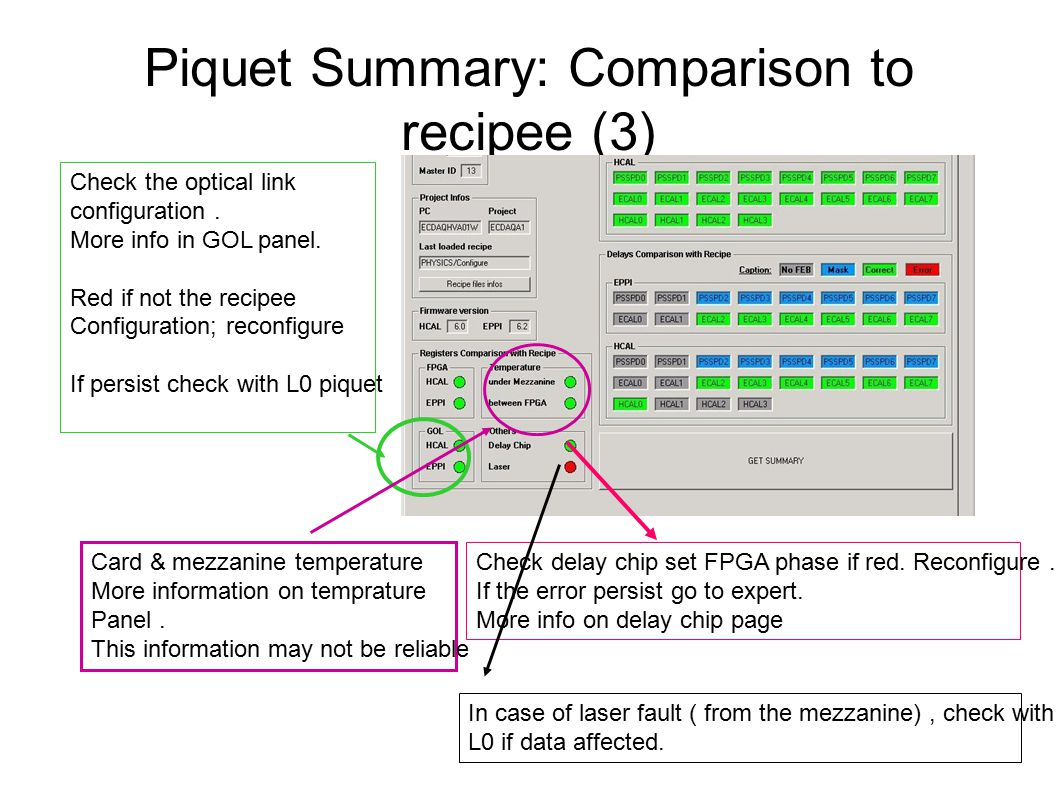 Piquet Summary: Comparison to recipee (3) Check delay chip set FPGA phase if red.