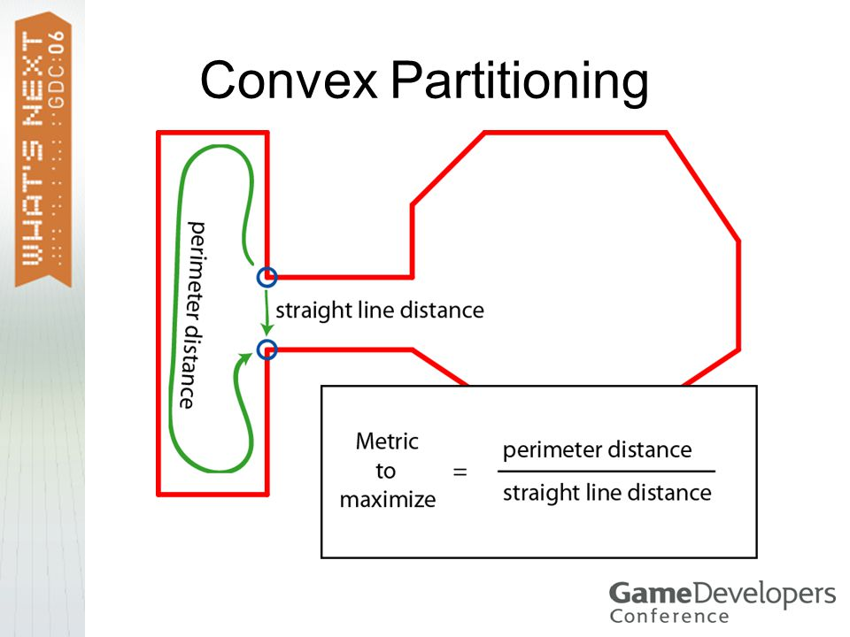 Convex Partitioning