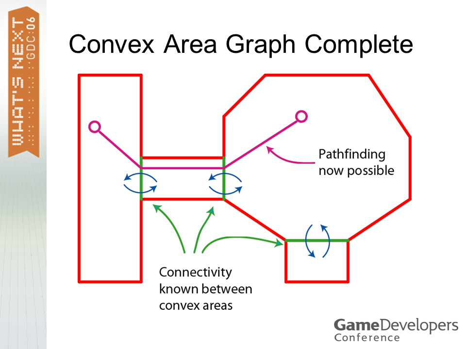 Convex Area Graph Complete