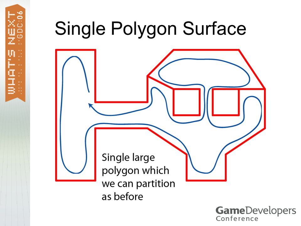 Single Polygon Surface