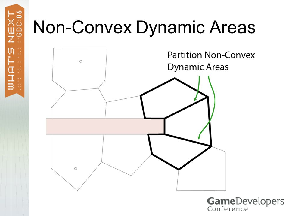 Non-Convex Dynamic Areas