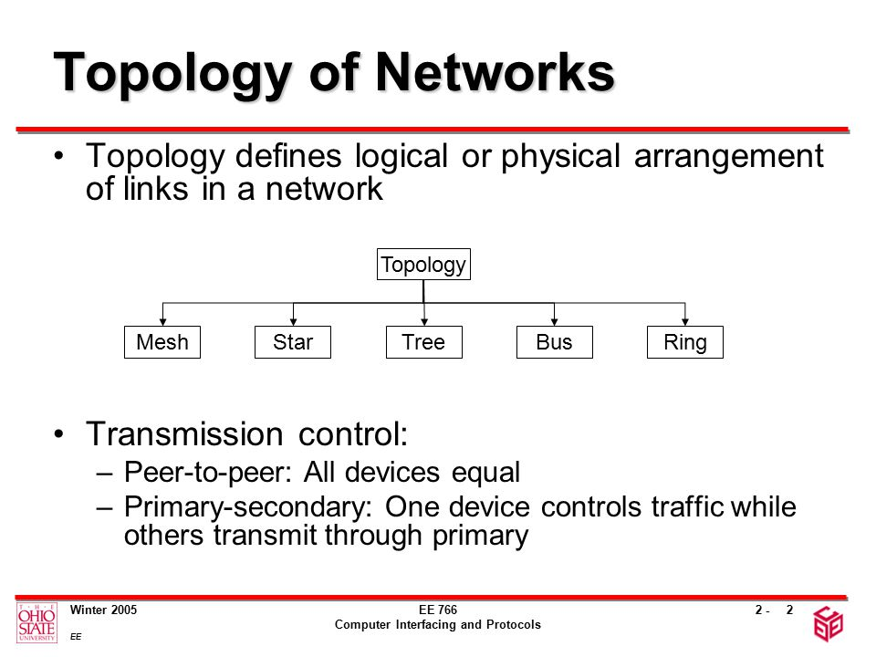 2 - Winter 2005 EE EE 766 Computer Interfacing and Protocols 2 Topology of Networks Topology defines logical or physical arrangement of links in a network Transmission control: –Peer-to-peer: All devices equal –Primary-secondary: One device controls traffic while others transmit through primary MeshStarTreeBusRing Topology