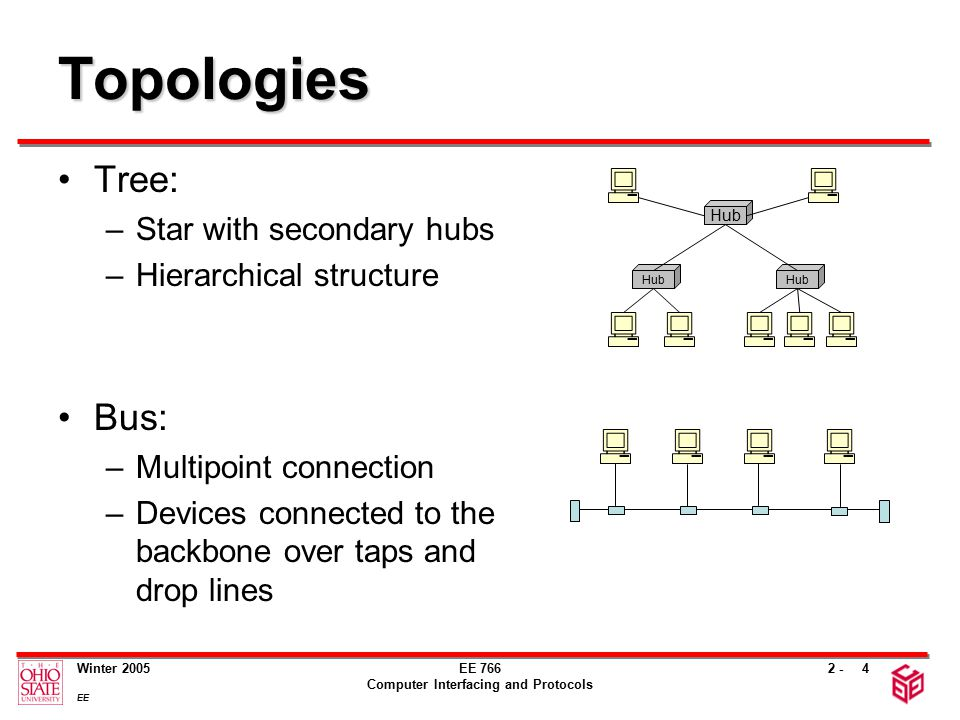 2 - Winter 2005 EE EE 766 Computer Interfacing and Protocols 5 Topologies Ring: –Point-to-point lines between two neighbors only –Physical or logical organization Hybrid topologies