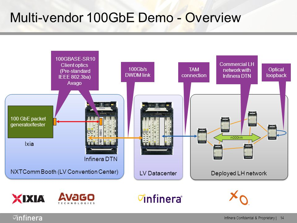 Infinera Confidential & Proprietary | 14 Multi-vendor 100GbE Demo - Overview Deployed LH network LV Datacenter NXTComm Booth (LV Convention Center) 100 GbE packet generator/tester Ixia TAM-1-100G Infinera DTN n000km 100Gb/s DWDM link TAM connection Optical loopback Commercial LH network with Infinera DTN 100GBASE-SR10 Client optics (Pre-standard IEEE 802.3ba) Avago