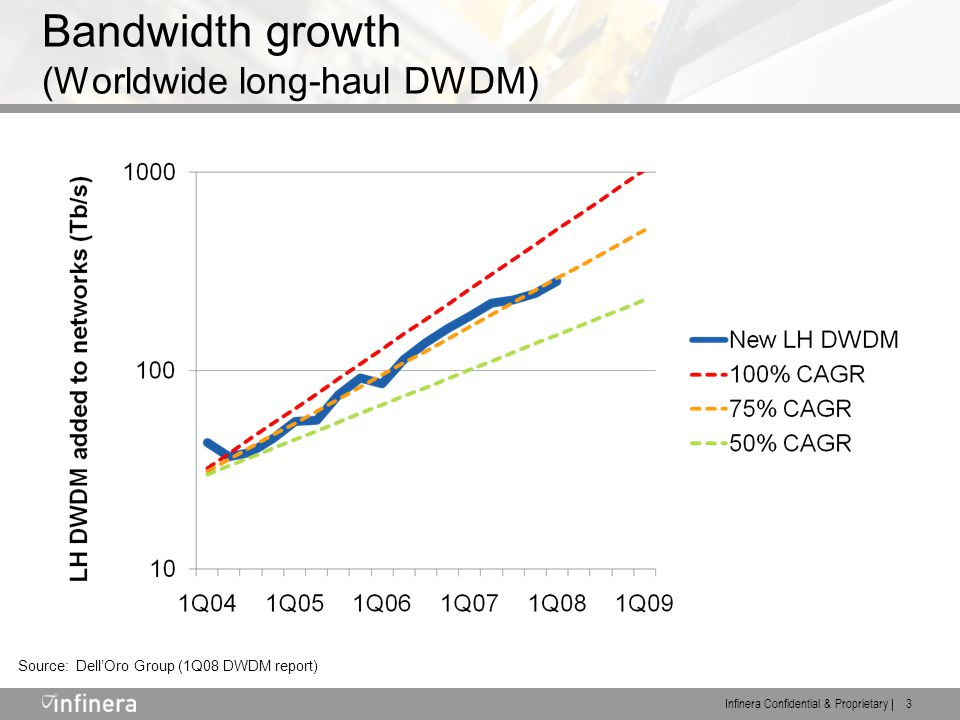 Infinera Confidential & Proprietary | 3 Bandwidth growth (Worldwide long-haul DWDM) Source: Dell'Oro Group (1Q08 DWDM report)