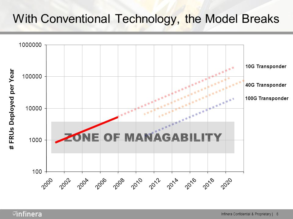 Infinera Confidential & Proprietary | 6 ZONE OF MANAGABILITY With Conventional Technology, the Model Breaks 100 1000 10000 100000 1000000 20002002200420062008201020122014201620182020 # FRUs Deployed per Year 10G Transponder 100G Transponder 40G Transponder