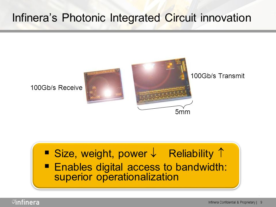 Infinera Confidential & Proprietary | 9 Infinera's Photonic Integrated Circuit innovation Transmit Receive 100Gb/s Transmit 100Gb/s Receive 5mm  Size, weight, power  Reliability   Enables digital access to bandwidth: superior operationalization  Size, weight, power  Reliability   Enables digital access to bandwidth: superior operationalization