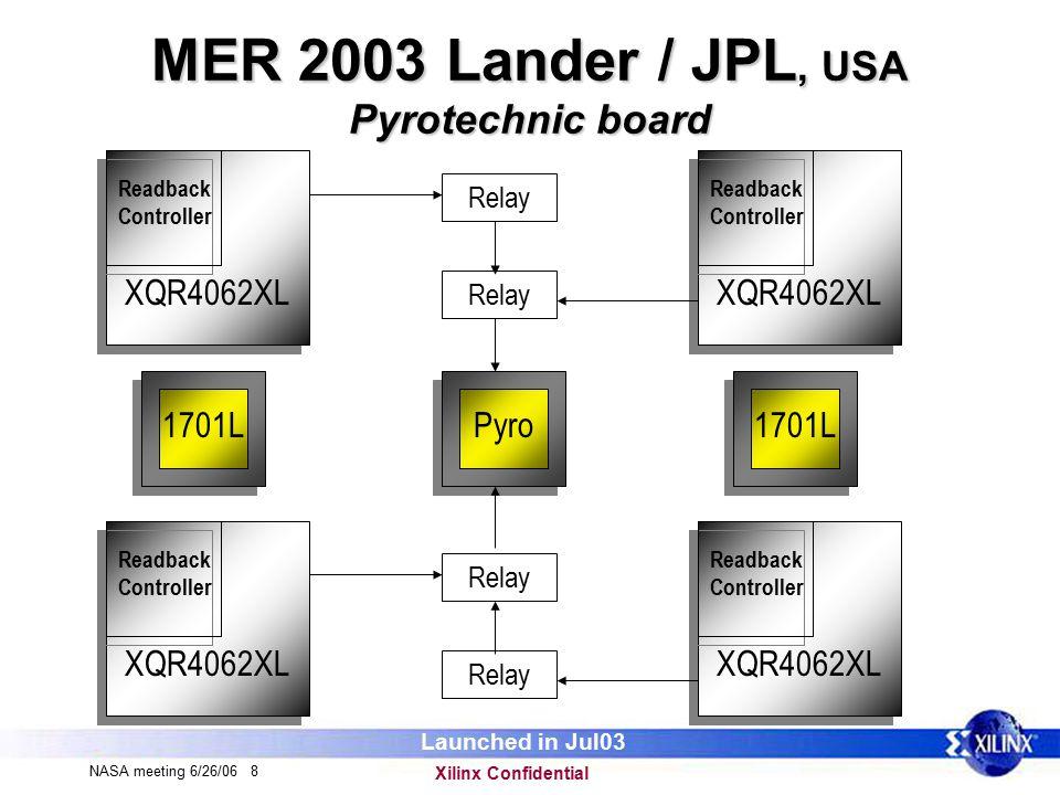 Xilinx Confidential NASA meeting 6/26/06 8 MER 2003 Lander / JPL, USA Pyrotechnic board XQR4062XL Readback Controller XQR4062XL Readback Controller XQR4062XL Readback Controller XQR4062XL Readback Controller Pyro Relay 1701L Launched in Jul03