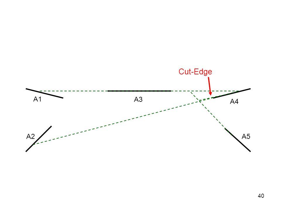 40 A3 A1 A4 A5A2 Cut-Edge
