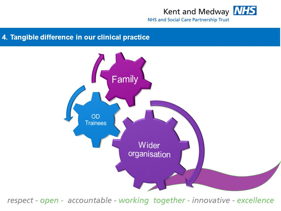 4. Tangible difference in our clinical practice