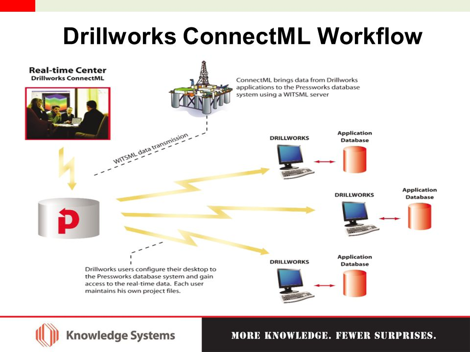 Drillworks ConnectML Workflow