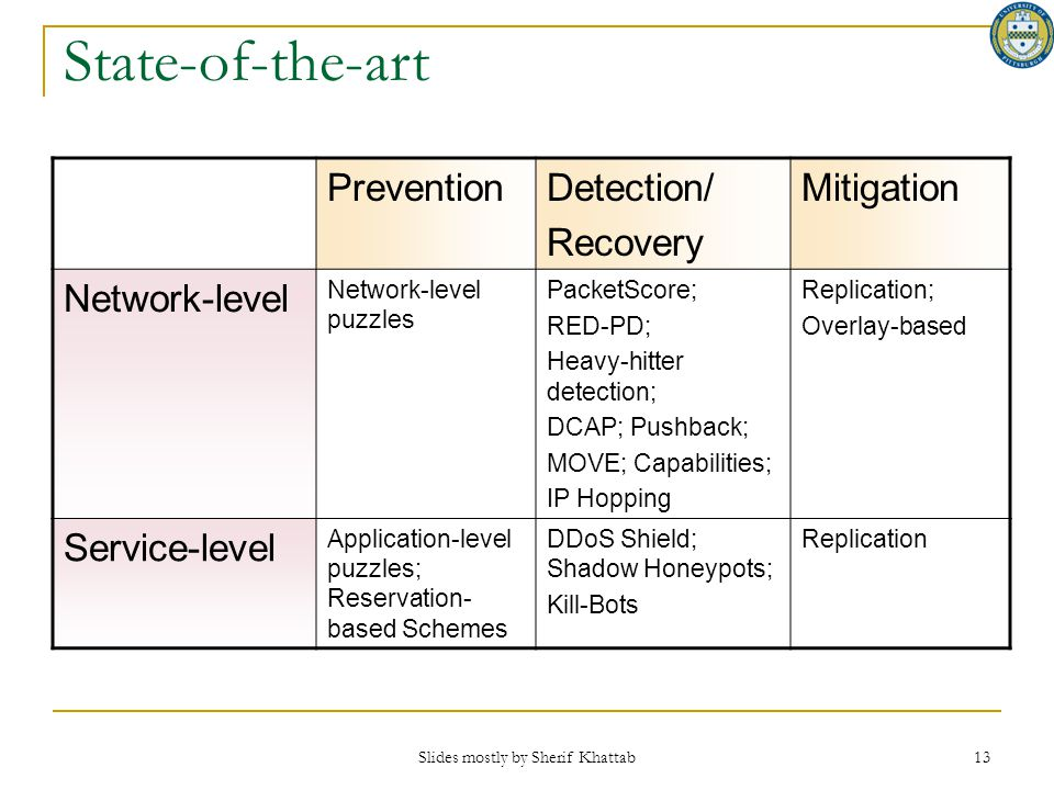 Slides mostly by Sherif Khattab 13 PreventionDetection/ Recovery Mitigation Network-level Network-level puzzles PacketScore; RED-PD; Heavy-hitter dete