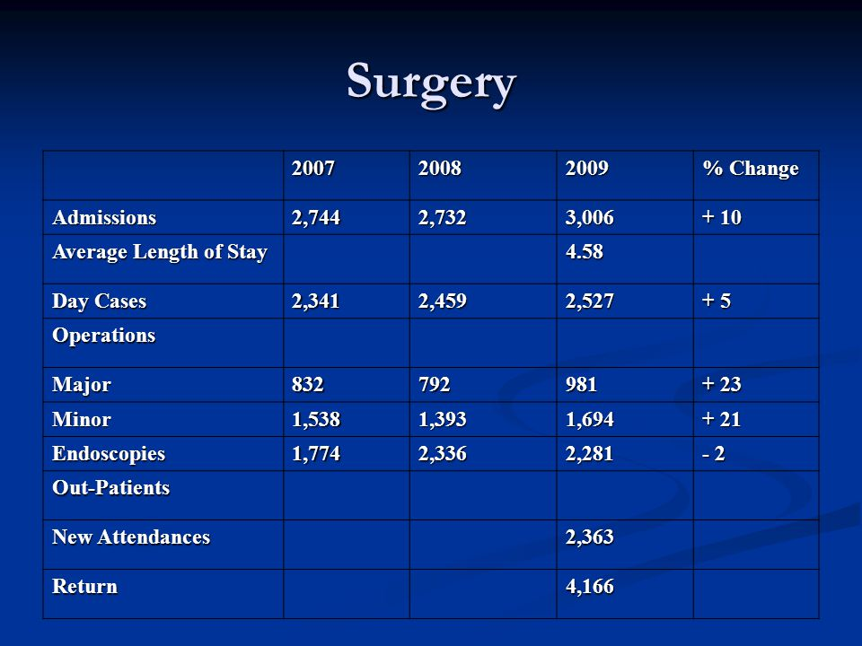 Surgery 200720082009 % Change Admissions2,7442,7323,006 + 10 Average Length of Stay 4.58 Day Cases 2,3412,4592,527 + 5 Operations Major832792981 + 23 Minor1,5381,3931,694 + 21 Endoscopies1,7742,3362,281 - 2 Out-Patients New Attendances 2,363 Return4,166