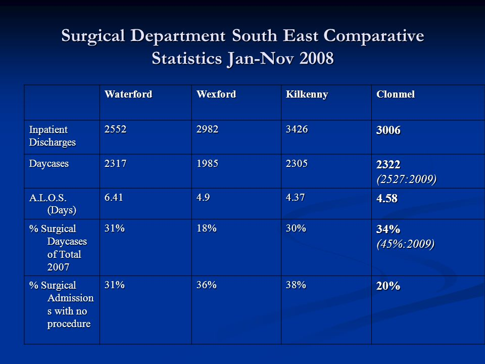 Surgical Department South East Comparative Statistics Jan-Nov 2008 WaterfordWexfordKilkennyClonmel InpatientDischarges2552298234263006 Daycases2317198523052322(2527:2009) A.L.O.S.