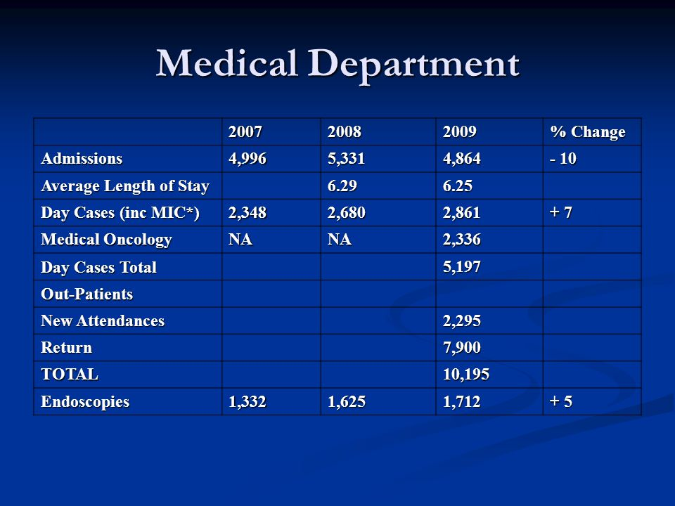 Medical Department 200720082009 % Change Admissions4,9965,3314,864 - 10 Average Length of Stay 6.296.25 Day Cases (inc MIC*) 2,3482,6802,861 + 7 Medic
