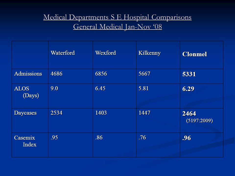 Medical Departments S E Hospital Comparisons General Medical Jan-Nov '08 WaterfordWexfordKilkennyClonmel Admissions4686685656675331 ALOS (Days) 9.06.455.816.29 Daycases2534140314472464 (5197:2009) (5197:2009) Casemix Index.95.86.76.96