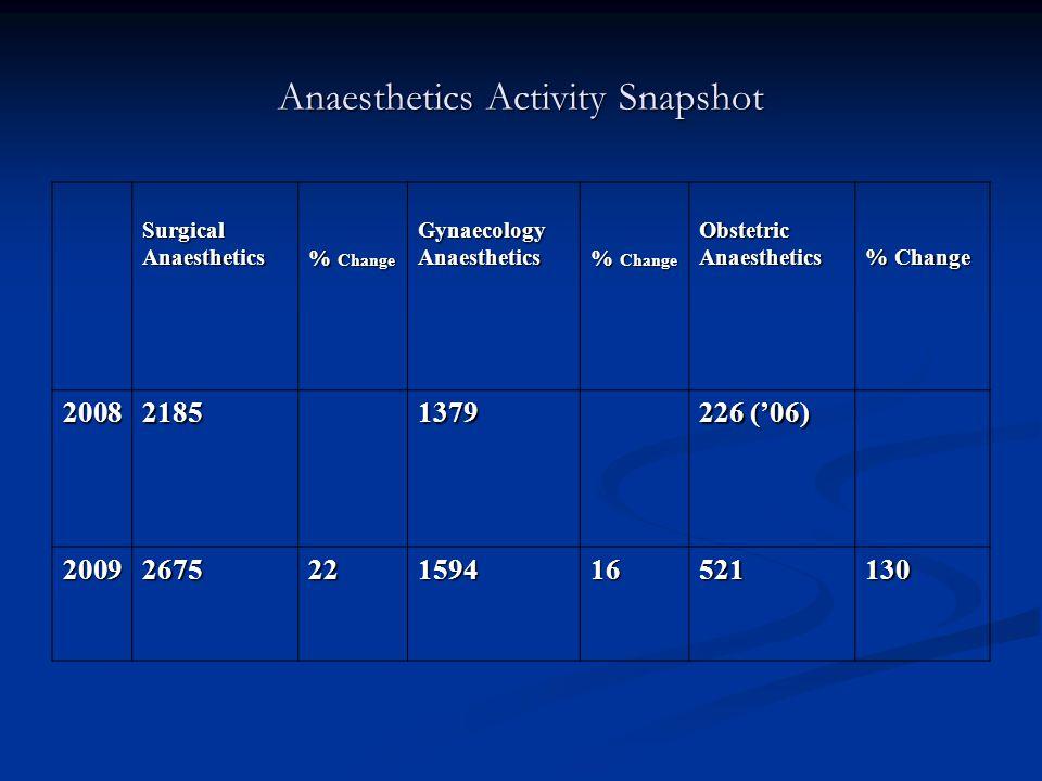 Anaesthetics Activity Snapshot SurgicalAnaesthetics % Change GynaecologyAnaesthetics ObstetricAnaesthetics 200821851379 226 ('06) 2009267522159416521130