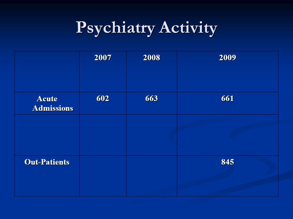 Psychiatry Activity 200720082009 Acute Admissions 602663661 Out-Patients845
