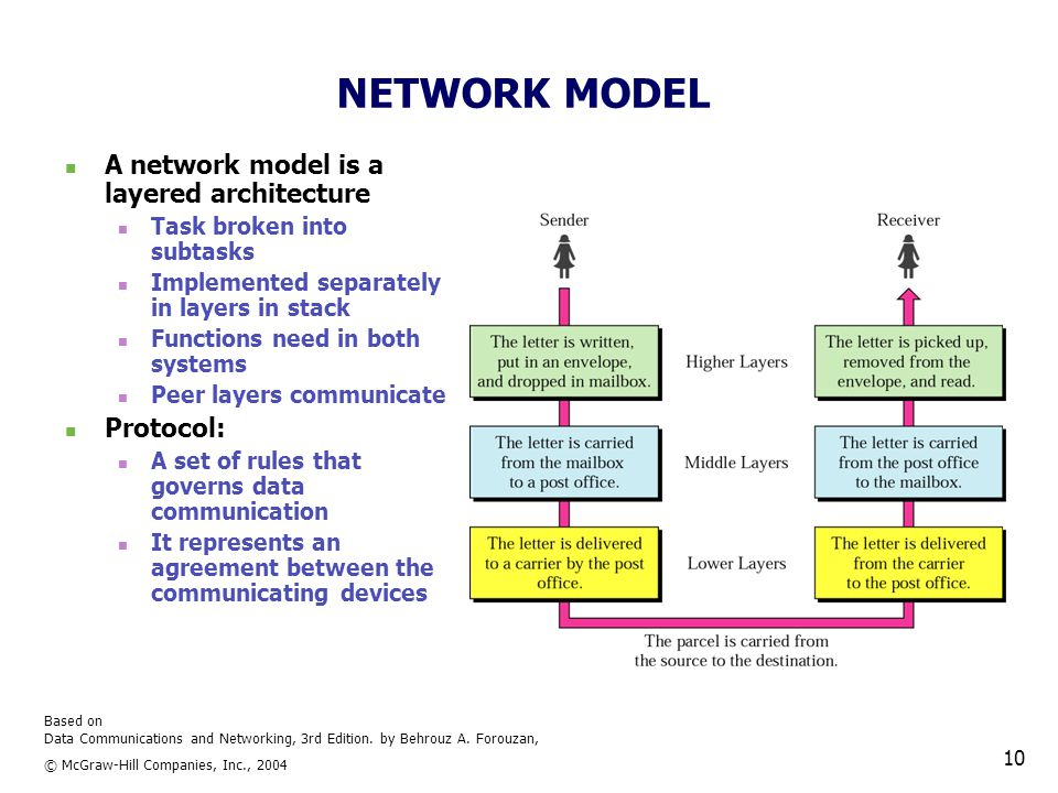 Based on Data Communications and Networking, 3rd Edition. by Behrouz A. Forouzan, © McGraw-Hill Companies, Inc., 2004 10 NETWORK MODEL A network model