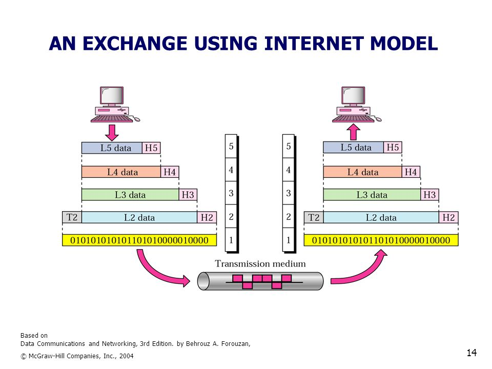 Based on Data Communications and Networking, 3rd Edition. by Behrouz A. Forouzan, © McGraw-Hill Companies, Inc., 2004 14 AN EXCHANGE USING INTERNET MO