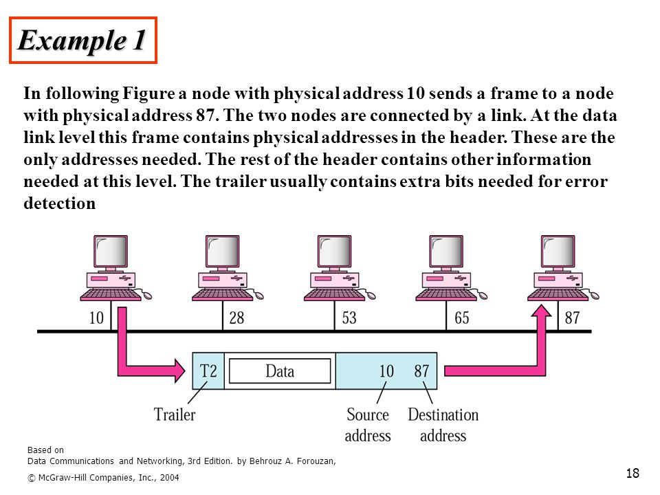 Based on Data Communications and Networking, 3rd Edition. by Behrouz A. Forouzan, © McGraw-Hill Companies, Inc., 2004 18 Example 1 In following Figure