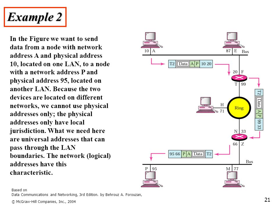 Based on Data Communications and Networking, 3rd Edition. by Behrouz A. Forouzan, © McGraw-Hill Companies, Inc., 2004 21 Example 2 In the Figure we wa