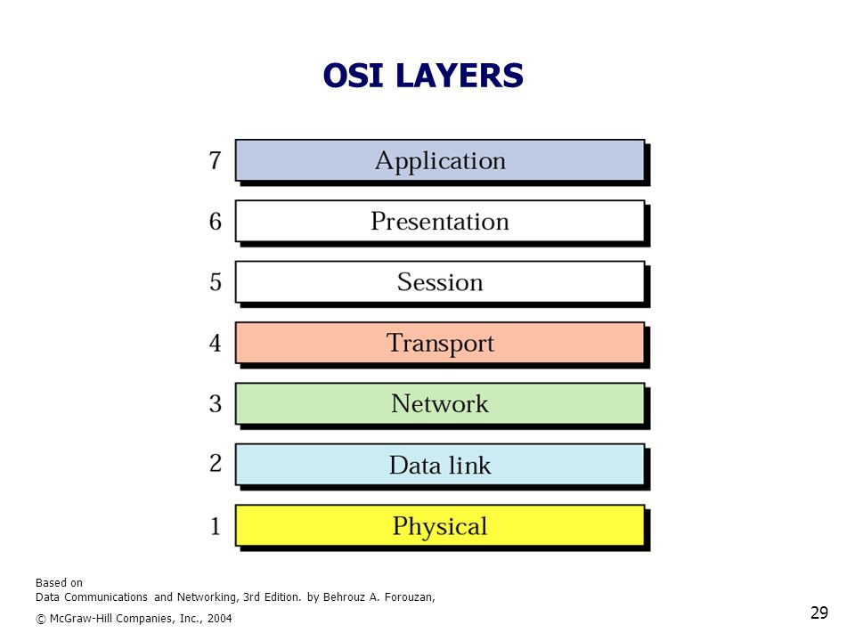 Based on Data Communications and Networking, 3rd Edition. by Behrouz A. Forouzan, © McGraw-Hill Companies, Inc., 2004 29 OSI LAYERS