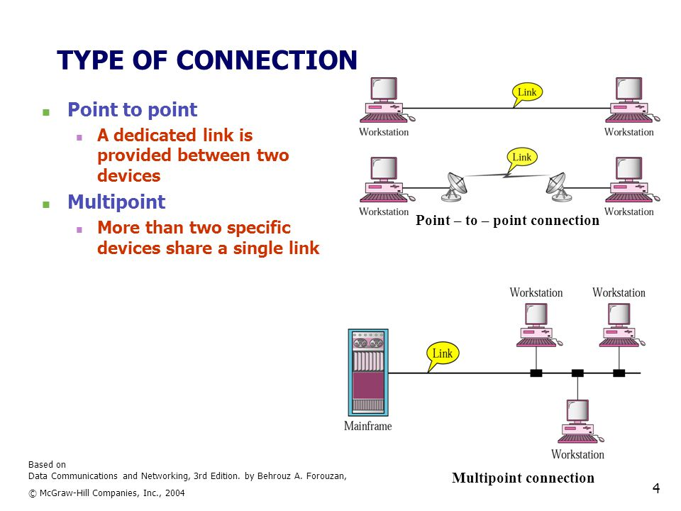 Based on Data Communications and Networking, 3rd Edition. by Behrouz A. Forouzan, © McGraw-Hill Companies, Inc., 2004 4 TYPE OF CONNECTION Point to po