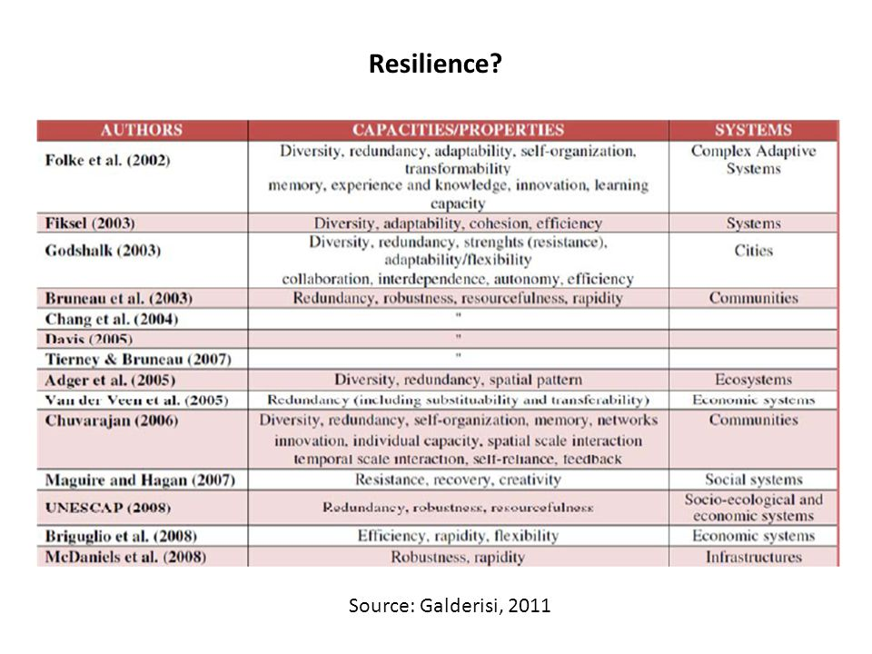 Resilience? Source: Galderisi, 2011