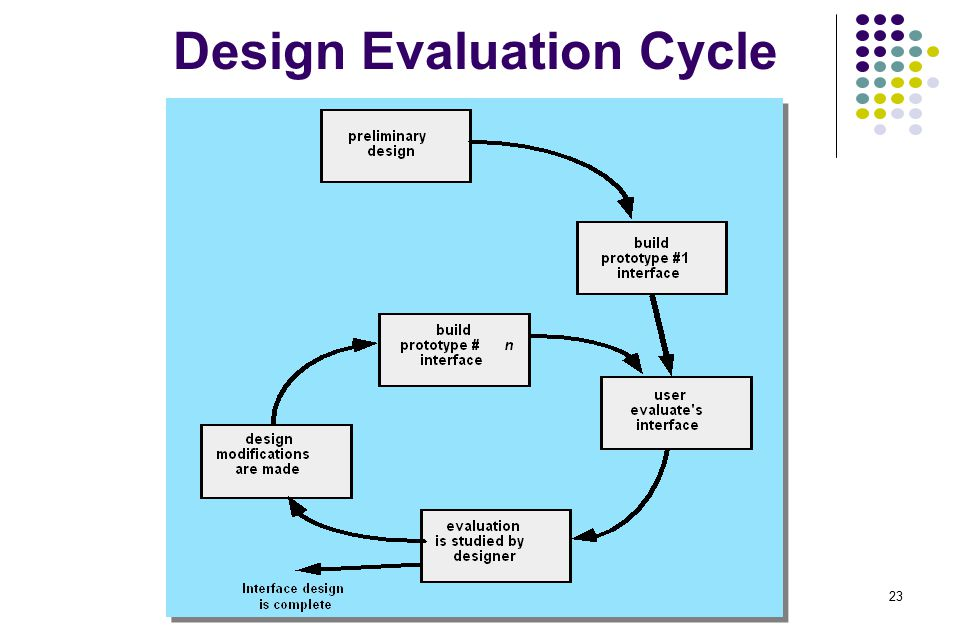 23 Design Evaluation Cycle