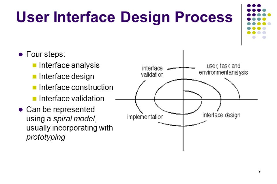 9 User Interface Design Process Four steps: Interface analysis Interface design Interface construction Interface validation Can be represented using a